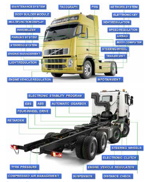 truck system industrial vehicle